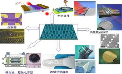 石墨烯基复合材料作为锂电池负极具有高能量